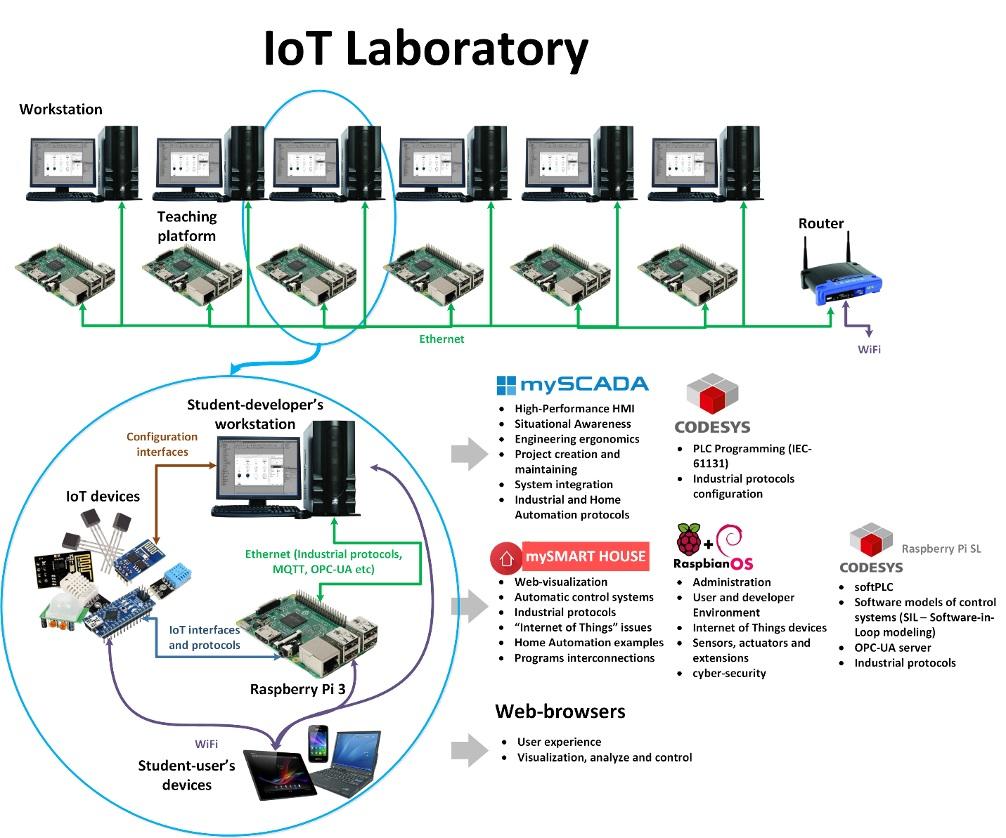 iot-lab-scheme